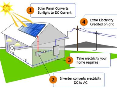 grid connected photovoltaic solar power system Abstract in this study, a new type of grid connected photovoltaic (pv) system with  maximum power point tracking (mppt) and reactive power simultaneous.